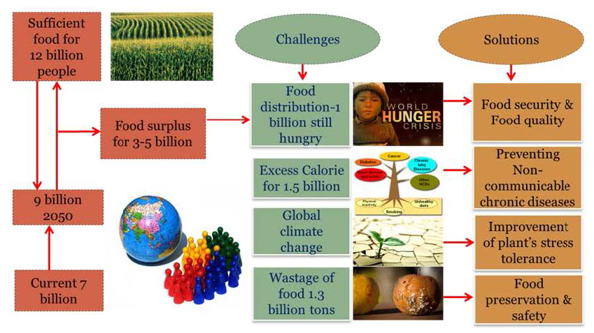 Emerging global challenges and GIFSIA initiatives to address these global issues of food security and human health