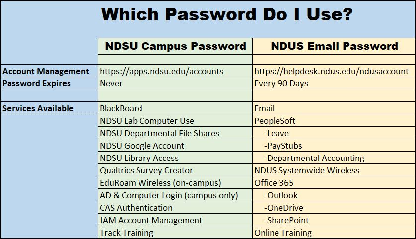 Email Accounts Chart