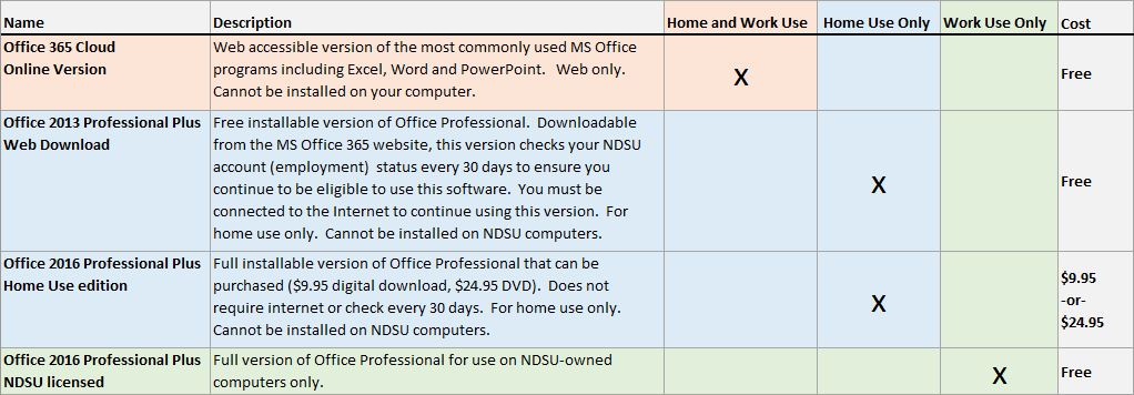 Graphic listing all Microsoft Office options for NDSU employees
