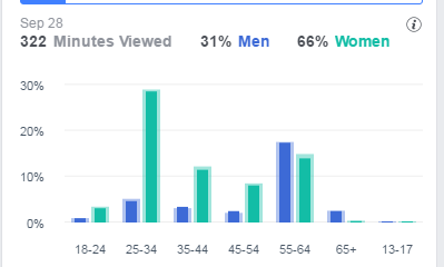 FB Live analytics