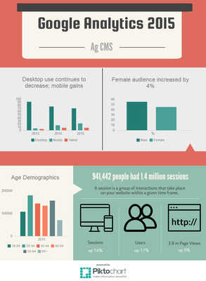 Ag CMS Google Analytics 2015