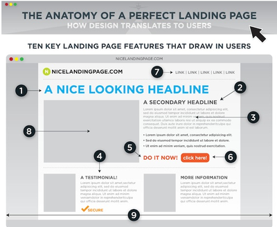 anatomy of a great landing page