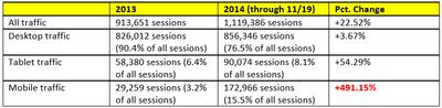 Mobile analytics table