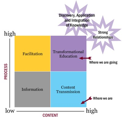 Transformational Education Chart