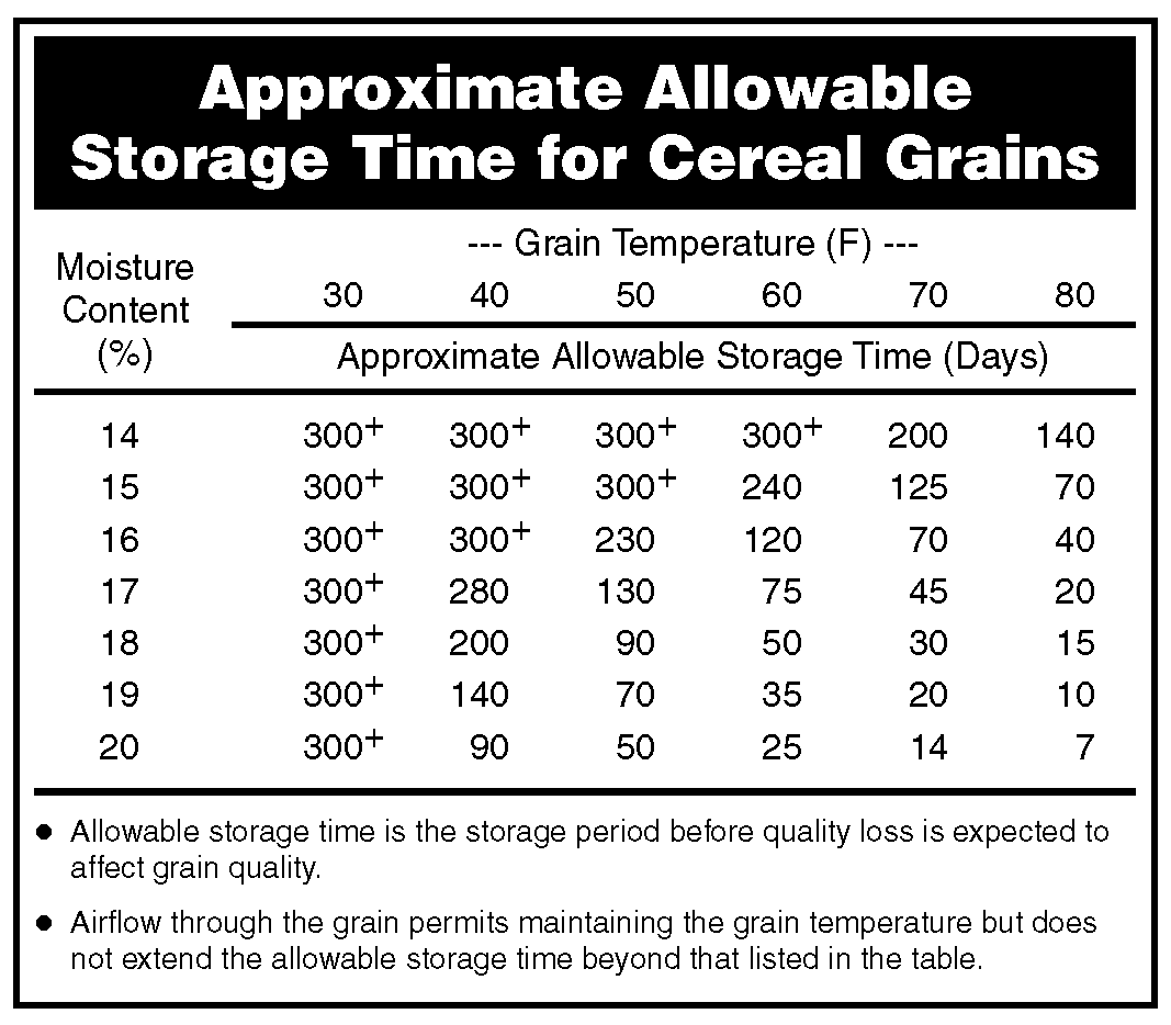NDSU Approximate Allowable Storage Time for Cereal Grains