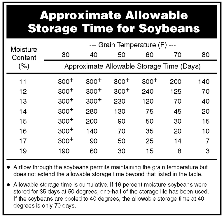 NDSU Approximate Allowable Storage Time for Soybeans