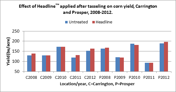 Effect of Headline on Corn Yield Chart