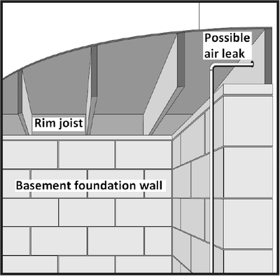 Areas ofetn overlooked for insulation