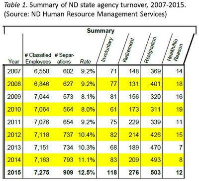 ND State Agency Turnover 2007-2015