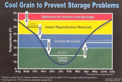 Cool Grain to Prevent Storage Problems