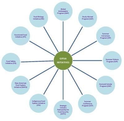 GIFSIA Initiatives