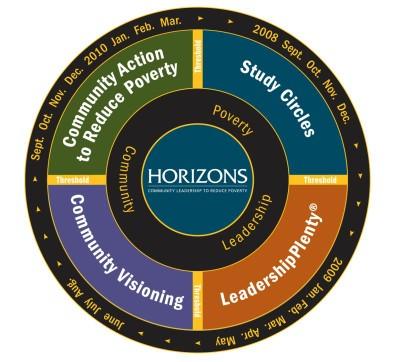 Horizons Community Process Graphic