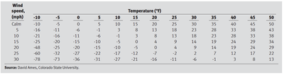 Lower Critical Temperature Table
