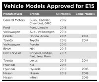 Vehicle Models Approved for E15