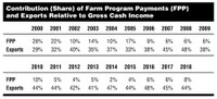 Contribution (Share) of Farm Program Payments (FPP) and Exports Relative to Gross Cash Income