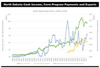 North Dakota Cash Income, Farm Program Payments and Exports