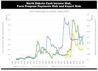 North Dakota Cash Income Risk, Farm Program Payments Risk and Export Risk