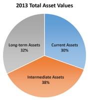 2013 Total Asset Values