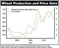 Wheat Production and Price Data
