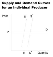 Supply and Demand Curves for an Individual Producer