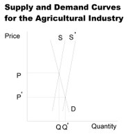 Supply and Demand Curves for the Agricultural Industry