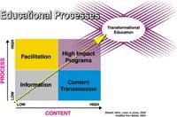 Educational Processes - Transformational Education