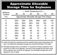 Approximate Allowable Storage Time for Soybeans