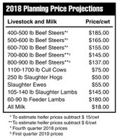 2018 Planning Price Projections - Livestock and Milk Prices