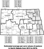 Estimated average per acre values of pasture in North Dakota from 2013 to 2018.