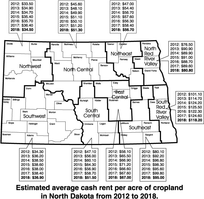 Estimated average cash rent per acre of cropland in North Dakota from 2012 to 2018.