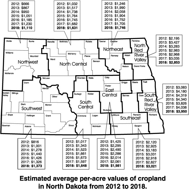 Estimated average per-acre values of cropland in North Dakota from 2012 to 2018.