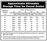 Approximate Allowable Storage Time for Cereal Grains