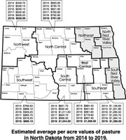 Estimated average per acre values of pasture in North Dakota from 2014 to 2019.