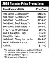 2019 Price Projections - Livestock and Milk