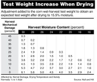 Test Weight Increase When Drying