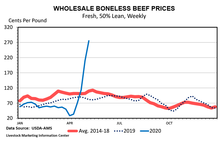 Wholesale beef prices show a sharp increase.