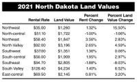 2021 North Dakota Land Values