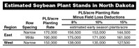 Estimated Soybean Plant Stands in North Dakota