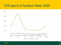 This shows the total dissolved solids of surface water. (NDSU graphic)