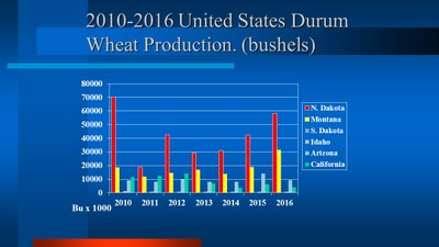 Durum Production