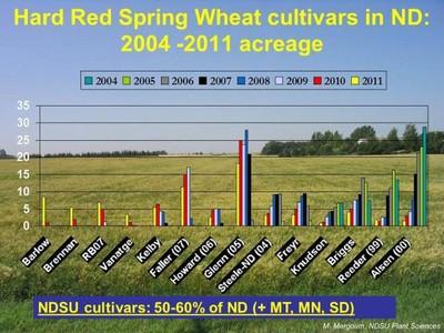 North Dakota HRSW Cultivars Chart