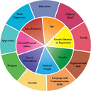 Diversity Wheel - Johns Hopkins Diversity Leadership Council