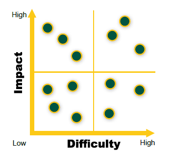 Impact Difficulty