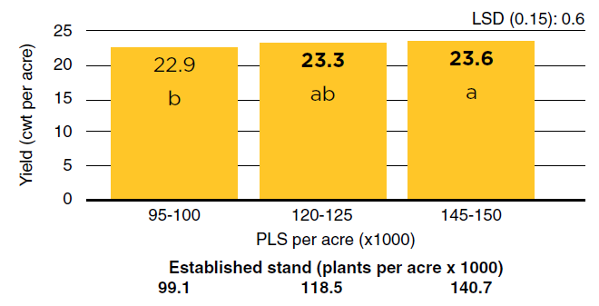 bar graph of black bean seed yield among plant populations