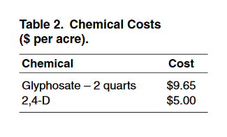 Chemical Costs