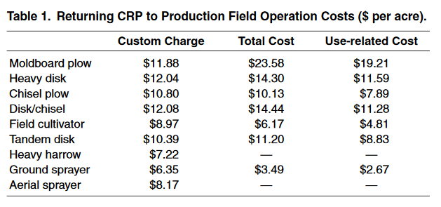 CRP to production costs