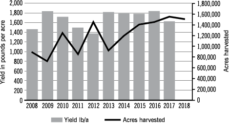 Figure 1 Canola yield in pounds