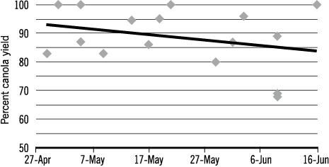 Figure 2 Perent of canola yield by planting date page 15
