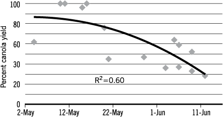 Figure 3 Percetn of canola yield by planting date. Page 15