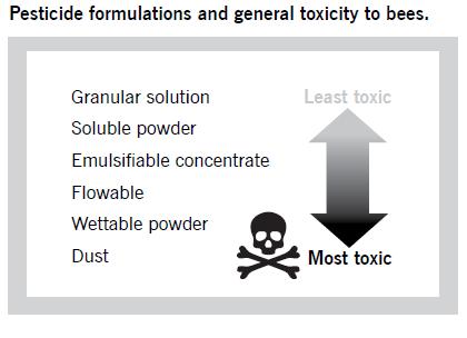 Pesticide formulations  page 68